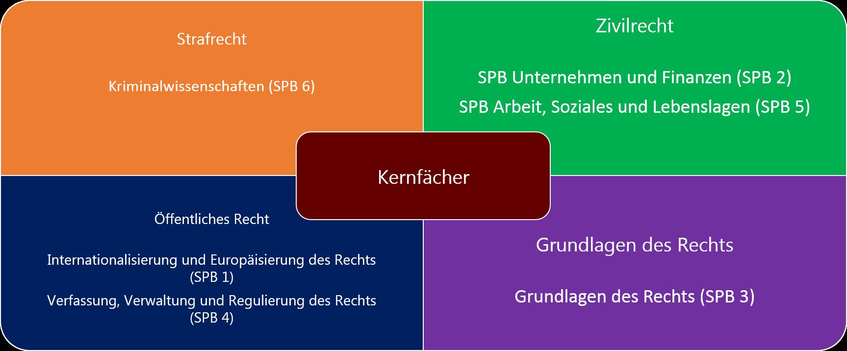 Hausarbeiten jura uni frankfurt masterarbeiten sportmanagement
